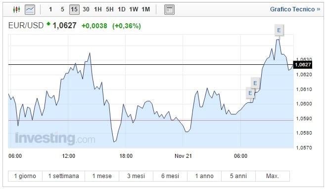 Cambio Euro Dollaro oggi 21 Novembre biglietto verde in calo