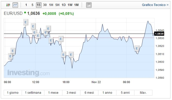 Cambio Euro Dollaro oggi 22 Novembre biglietto verde super