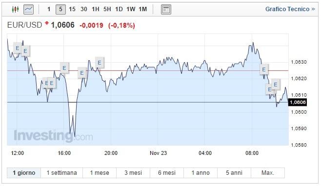 Cambio Euro Dollaro oggi 23 Novembre biglietto verde stabile