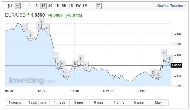 Cambio Euro Dollaro oggi 24 Novembre biglietto verde forte