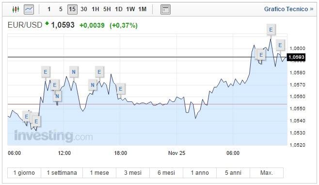 Cambio Euro Dollaro oggi 25 Novembre biglietto verde debole