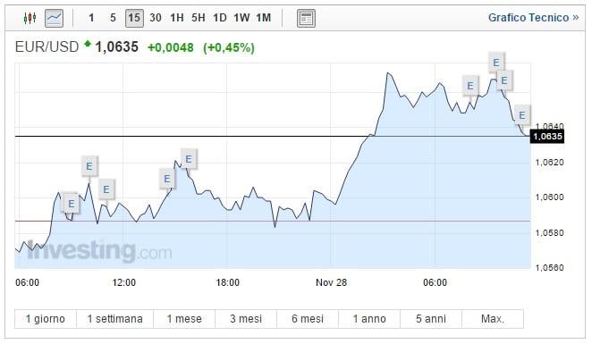 Cambio Euro Dollaro oggi 28 Novembre biglietto verde perde quota