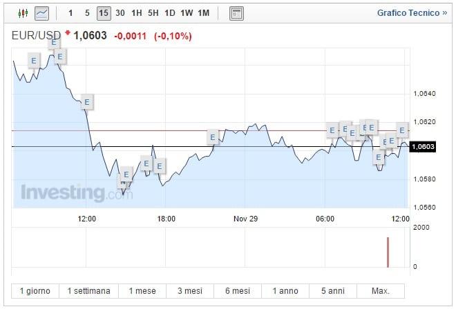 Cambio Euro Dollaro oggi 29 Novembre attesi dati USA