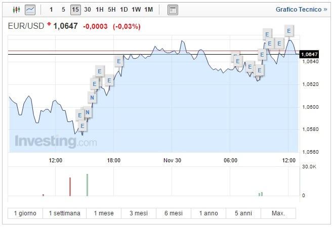 Cambio Euro Dollaro oggi 30 Novembre moneta unica resiste