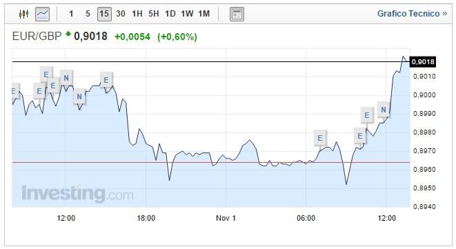 Cambio Euro Sterlina oggi 01 Novembre moneta unica in rafforzamento