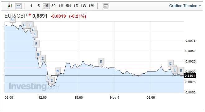 Cambio Euro Sterlina oggi 04 Novembre Pound sale ancora