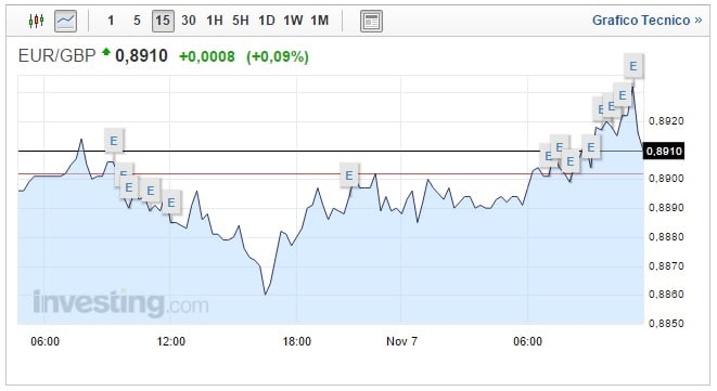 Cambio Euro Sterlina oggi 07 Novembre Borse sostengono UE