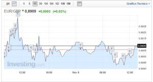 Cambio Euro Sterlina oggi 08 Novembre quotazione stabile