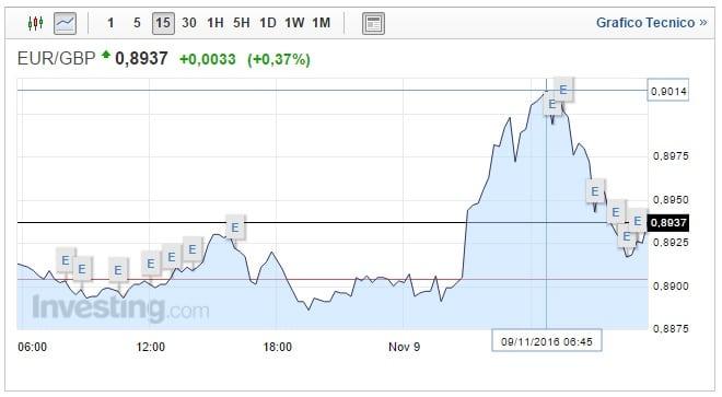 Cambio Euro Sterlina oggi 09 Novembre investitori indecisi