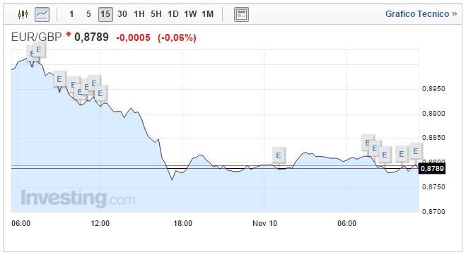 Cambio Euro Sterlina oggi 10 Novembre Pound in salita