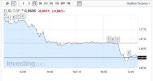 Cambio Euro Sterlina oggi 11 Novembre moneta unica in calo