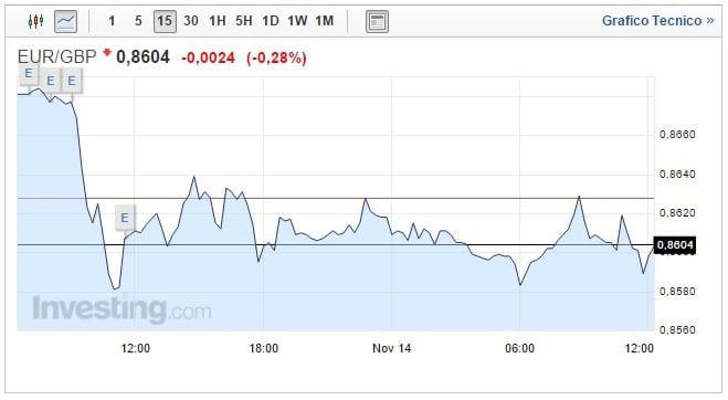 Cambio Euro Sterlina oggi 14 Novembre Pound in forte ripresa