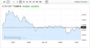 Cambio Euro Sterlina oggi 16 Novembre è testa a testa