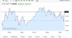 Cambio Euro Sterlina oggi 17 Novembre economia GB ok