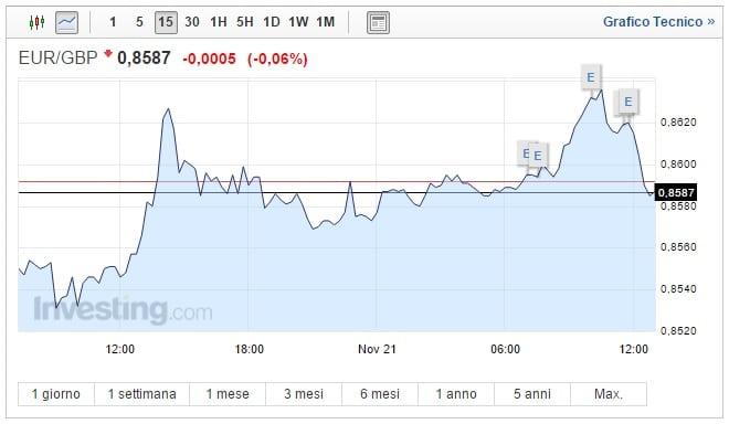 Cambio Euro Sterlina oggi 21 Novembre la coppia va giù