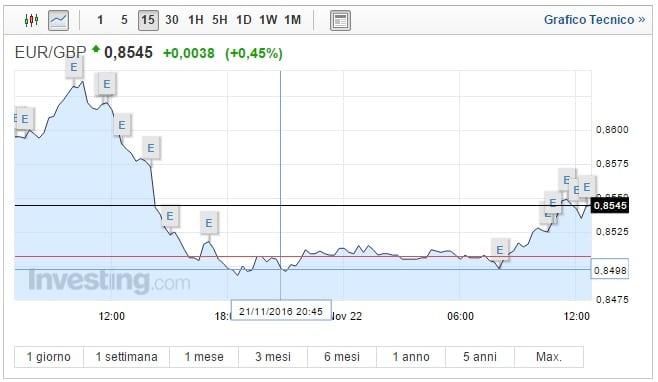 Cambio Euro Sterlina oggi 22 Novembre moneta unica in recupero