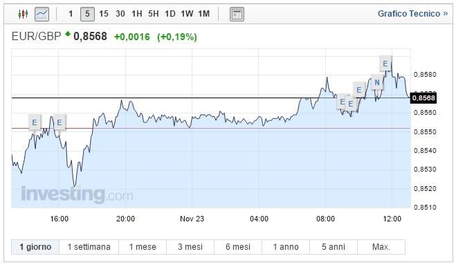 Cambio Euro Sterlina oggi 23 Novembre risale la moneta unica