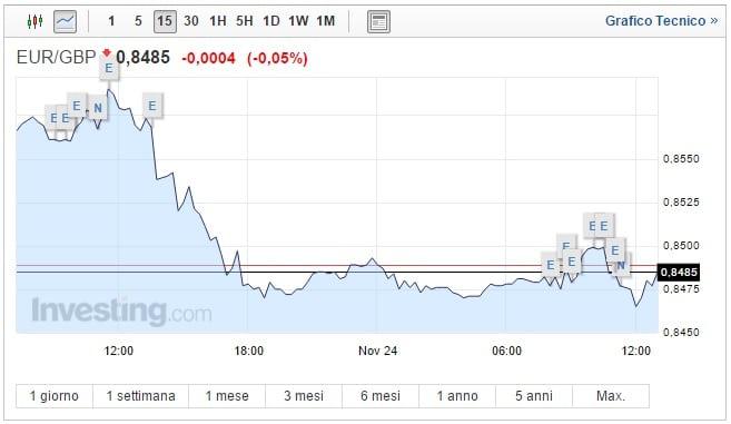 Cambio Euro Sterlina oggi 24 Novembre quotazione in calo
