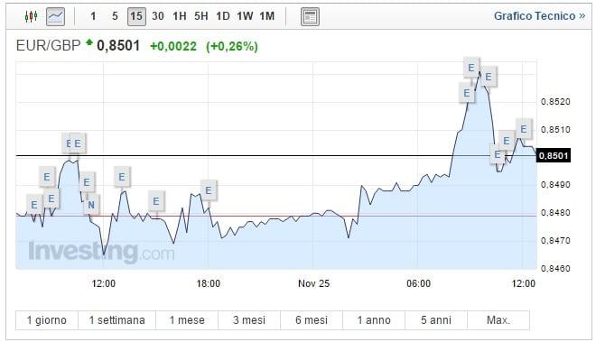 Cambio Euro Sterlina oggi 25 Novembre moneta unica in apprezzamento