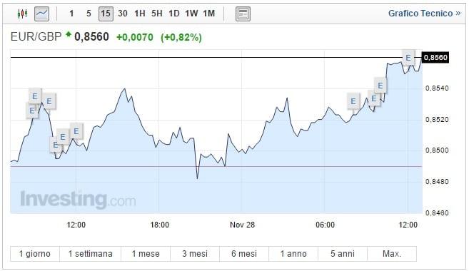 Cambio Euro Sterlina oggi 28 Novembre forte rialzo