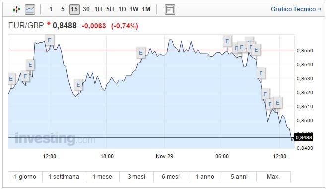 Cambio Euro Sterlina oggi 29 Novembre tonfo della moneta unica