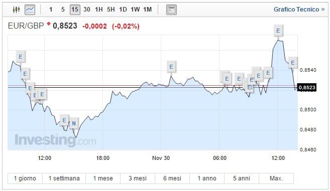 Cambio Euro Sterlina oggi 30 Novembre pound cala, poi risale