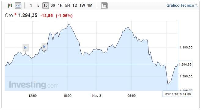 Prezzo Oro oggi 03 Novembre investitori giocano al ping pong