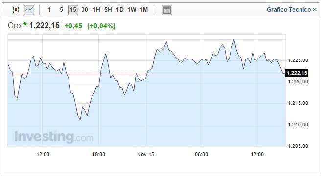 Prezzo Oro oggi 15 Novembre quotazione stabile