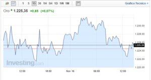 Prezzo Oro oggi 16 Novembre salita frenata da FED