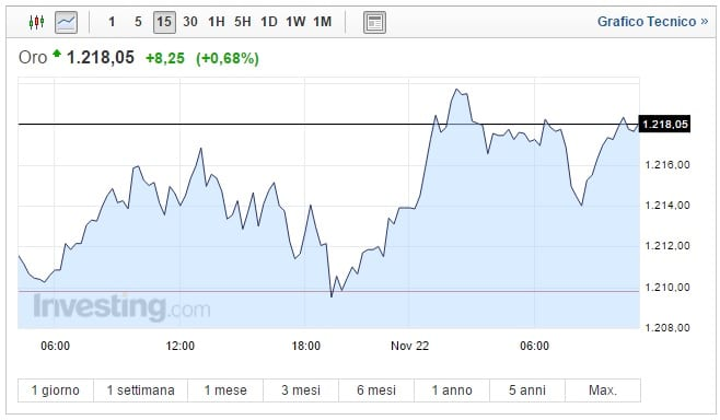 3897d9a041 Prezzo Oro oggi 22 Novembre: metallo giallo ancora su - Economia e ...