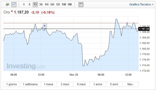Prezzo Oro oggi 25 Novembre recupero e oscillazioni