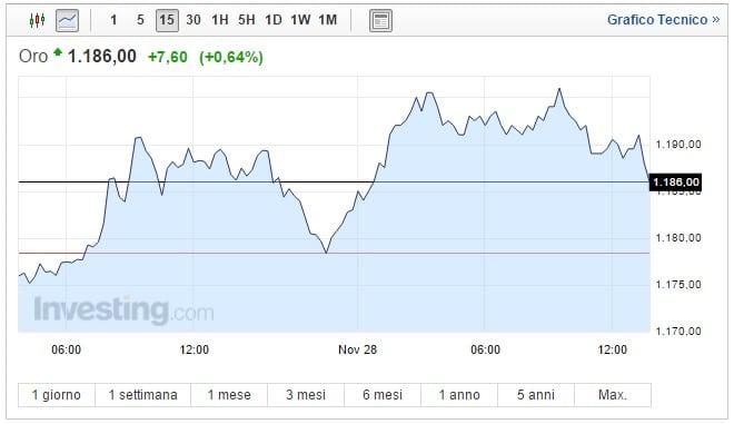 Prezzo Oro oggi 28 Novembre balzo dell'1%