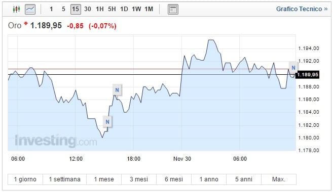 Prezzo Oro oggi 30 Novembre Dollaro spinge giù il metallo giallo