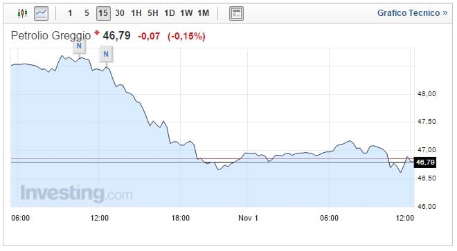Prezzo Petrolio oggi 01 Novembre prosegue il ribasso
