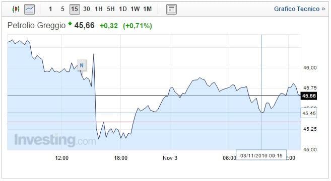 Prezzo Petrolio oggi 03 Novembre greggio oscilla