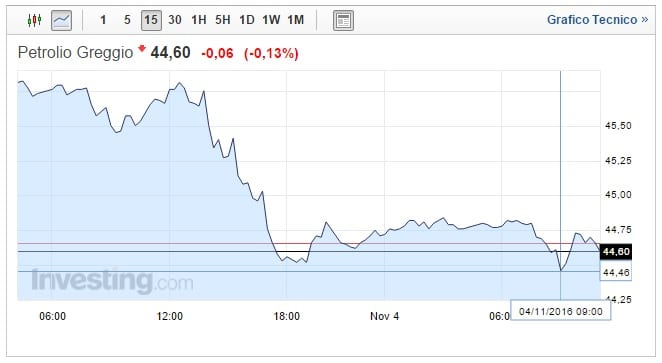Prezzo Petrolio oggi 04 Novembre toccati i minimi di sei settimane