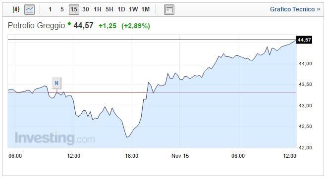 Prezzo Petrolio oggi 15 Novembre greggio riduce le perdite