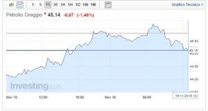 Prezzo Petrolio oggi 16 Novembre impennata dell'oro nero