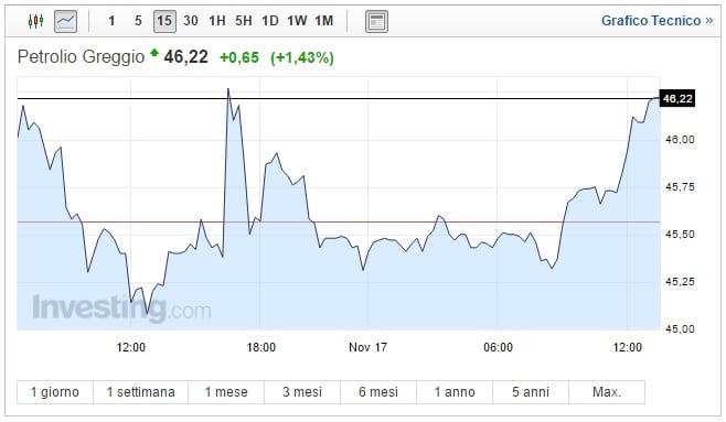 Prezzo Petrolio oggi 17 Novembre greggio non molla la presa