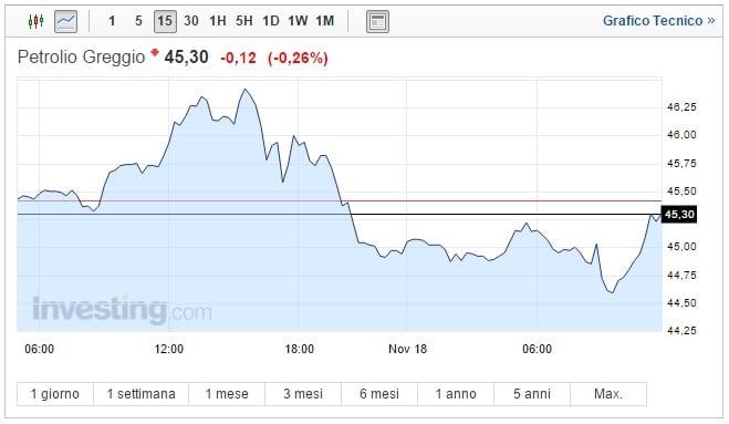 Prezzo Petrolio oggi 18 Novembre taglio Opec sempre più difficile