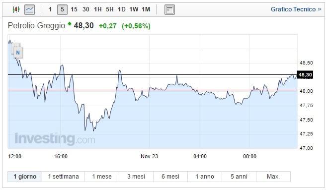 Prezzo Petrolio oggi 23 Novembre oro nero sale ancora