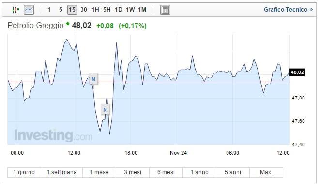 Prezzo Petrolio oggi 24 Novembre greggio si stabilizza