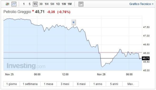 Prezzo Petrolio oggi 28 Novembre greggio in perdita