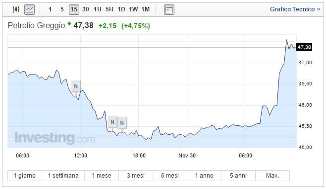 Prezzo Petrolio oggi 30 Novembre balzo al rialzo