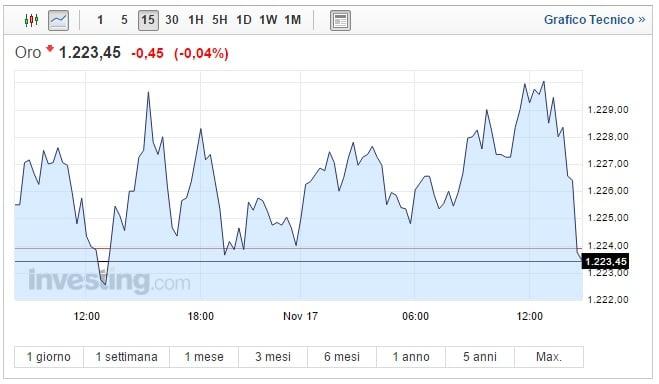 Prezzo oro oggi 17 Novembre FED pronta al rialzo
