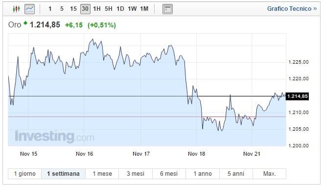 Prezzo oro oggi 21 Novembre metallo giallo in salita
