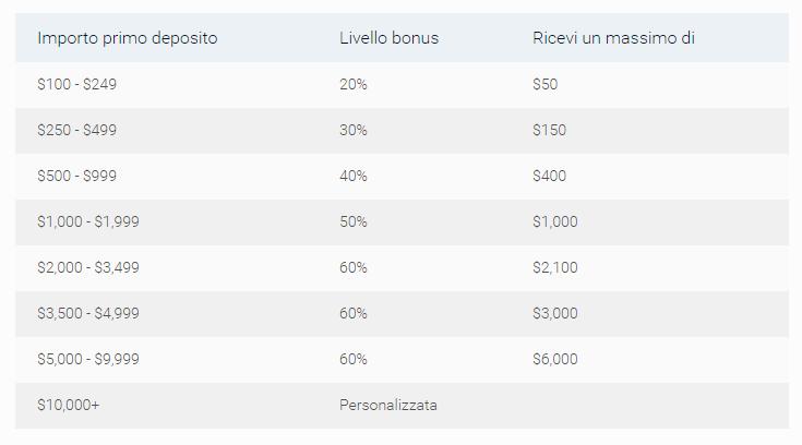 percentuali-bonus-xtrade