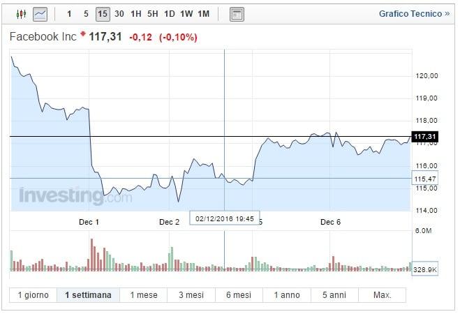 Azioni Facebook oggi 07 Dicembre lenta risalita