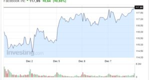 Azioni Facebook oggi 08 Dicembre quotazione in salita