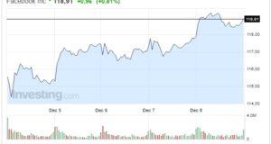 Azioni Facebook oggi 09 Dicembre secondo giorno in salita